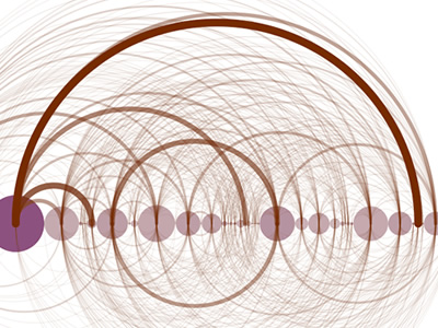 Visually complex representation of internet relay chat connections. A series of circles on a horizontal line are linked by arcs; each arc shows who sent messages to whom; heavier lines represent more frequent communication.
