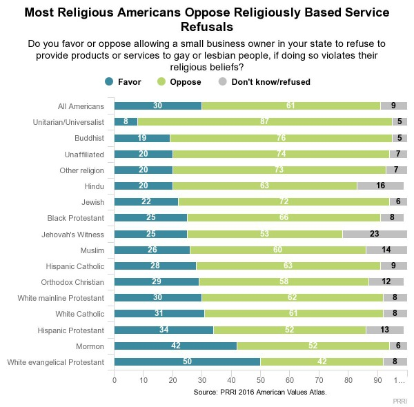 Findings for PRRI's question on support for or opposition to religiously based service refusals: Most likely to support are Jehovah's Witnesses and White evangelical Protestants. Least likely to do so are Buddhists and Unitarian Universalists.